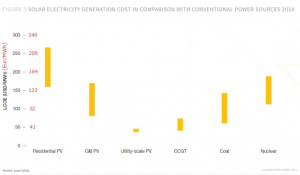 Column Chart of the electricity generation cost solar vs conventional sources