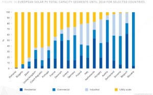 Column Chart of the European solar PV total capacity segments until 2018