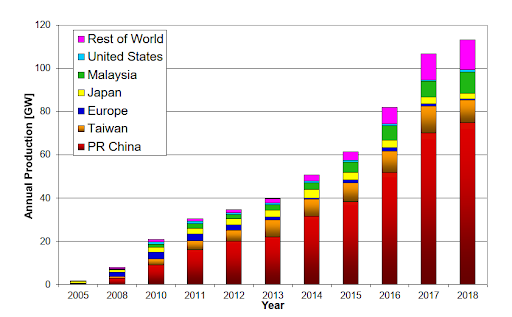 Column chart of the Annual World PV module production 2005-2018