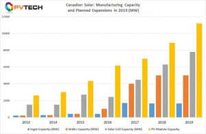 Column chart of Canadian Solar Manufacturing Capacity and Expansions 2019