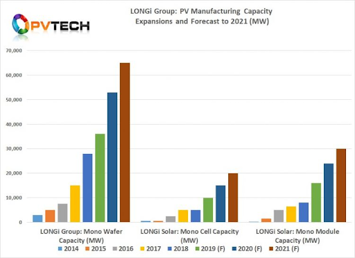 Column chart of Longi Manufacturing Capacity and Expansions to 2021
