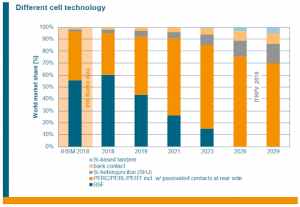 Column chart forecasting the world market share for different cell technology