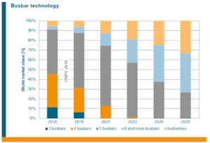 Column chart predicting the world market share for busbar technology