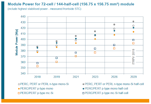 Scattered chart predicting module power for 72-cell and 144-half-cell modules