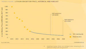 Line chart: Lithium-ion battery price, historical and forecast