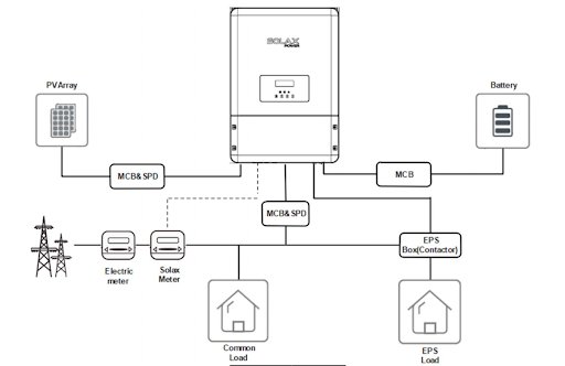 Scheme showing a hybrid residential PV system with Solax Hybrid inverter