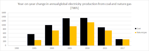 Column chart annual global electricity production (coal and natural gas)