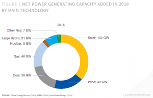 Pie Chart illustrating the Net power generating capacity by technology