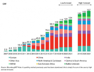 Column chart showing the BNEF Forecast of PV installs through 2021