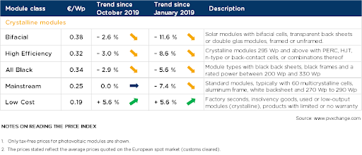 Table showing PV module price index in November 2019