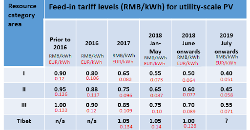 Table of the feed-in tariff for utility-scale PV in China 2019