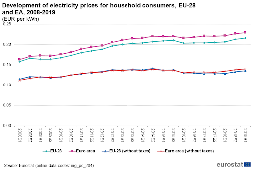 Line chart of the development of electricity prices for household consumers