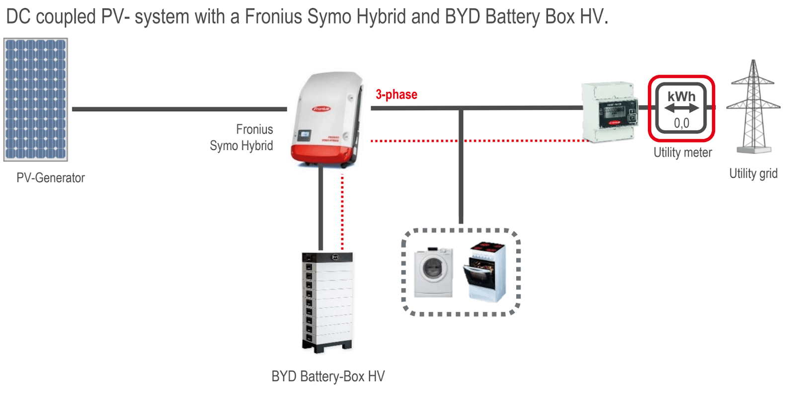 A storage system with Fronius Hybrid inverter and BYD battery