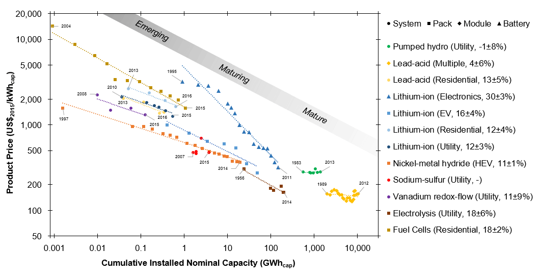 Experience curves of energy storage technologies