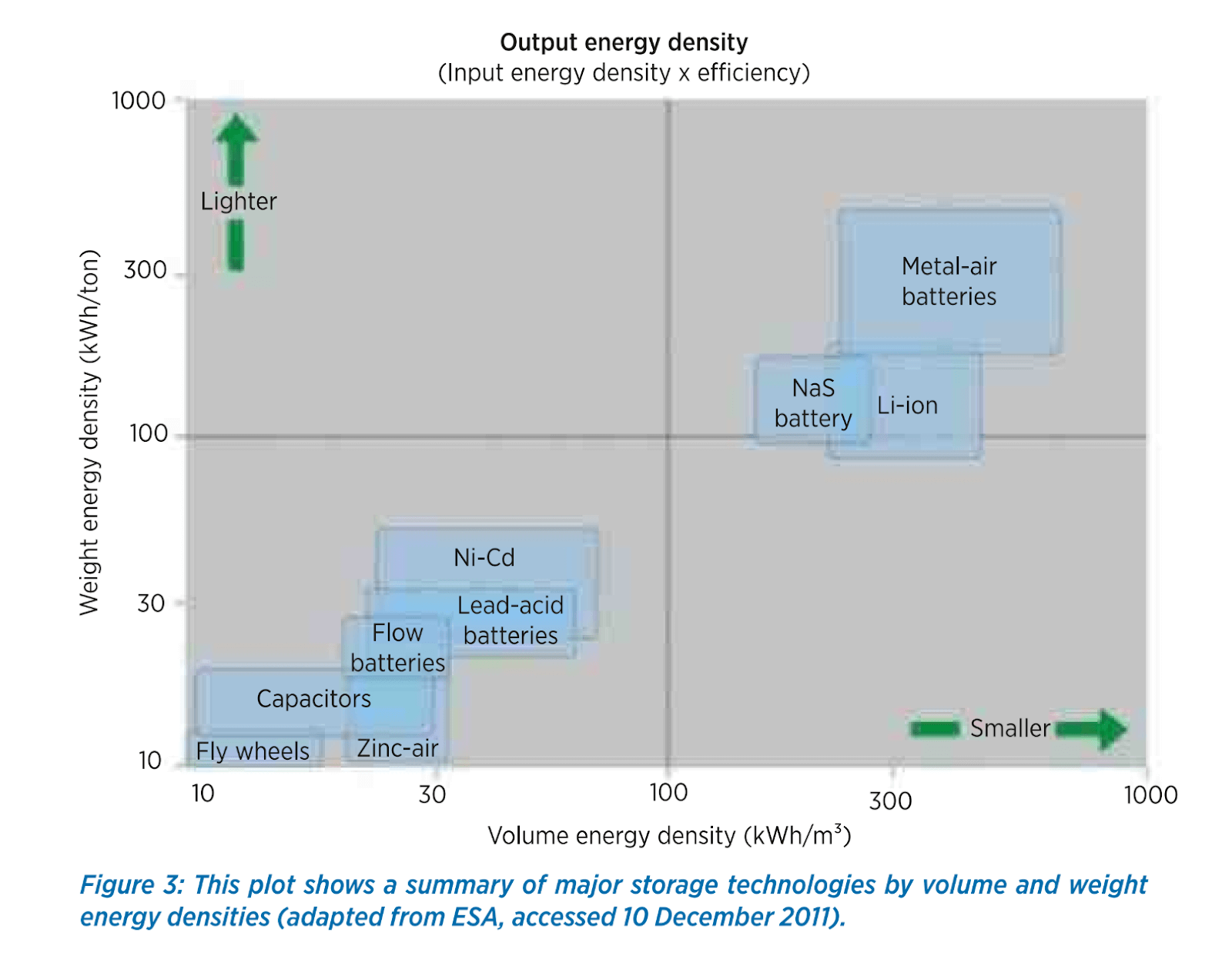 Summary of major storage technologies by volume and weight energy density