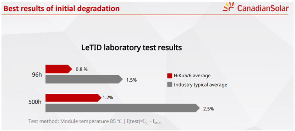 Best results of initial degradation
