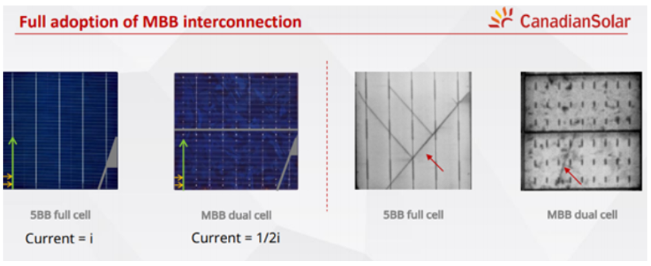 Full adoption of MBB interconnection